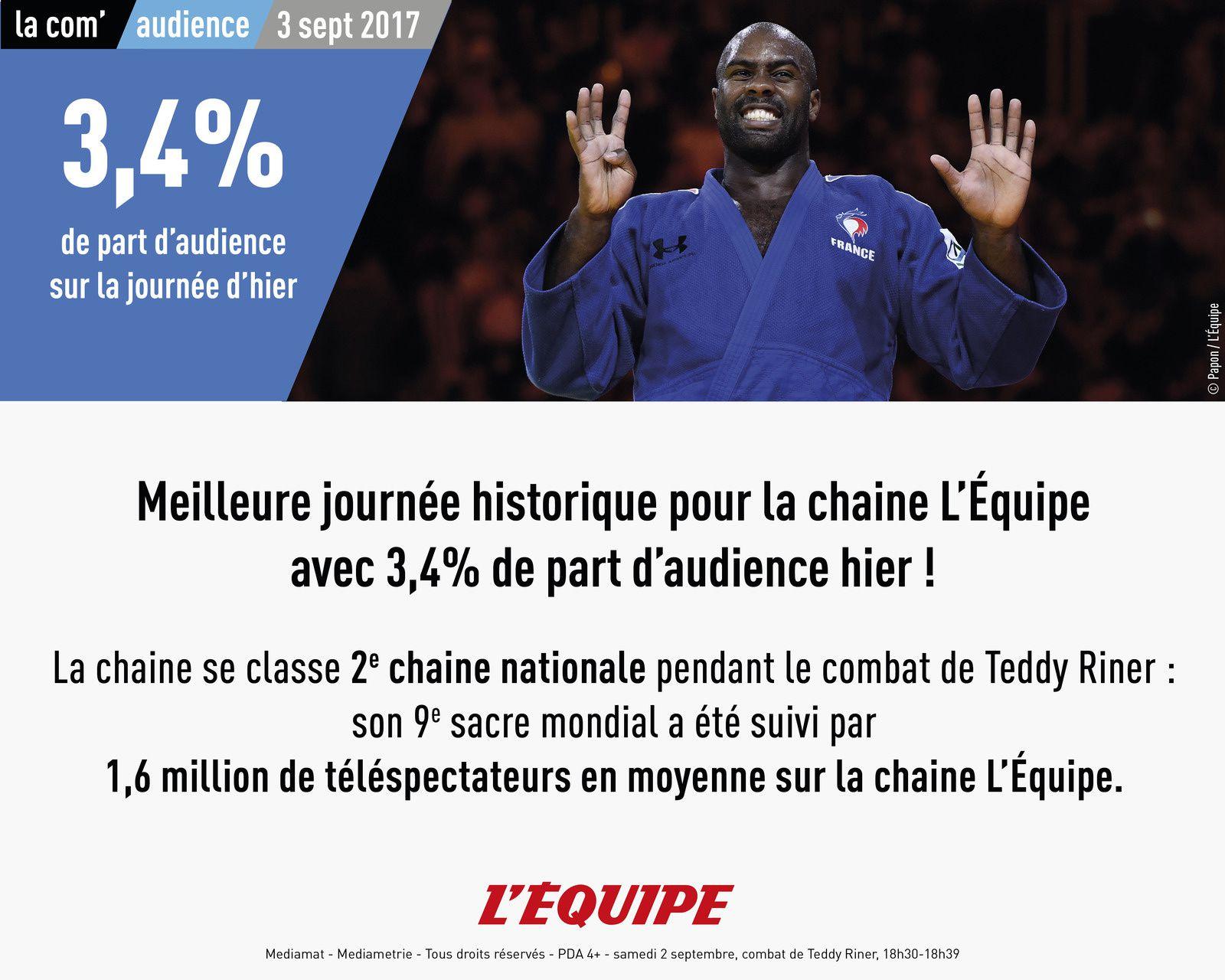 Meilleure journée historique pour la chaine L'Equipe avec 3,4% de part d'audience dimanche.