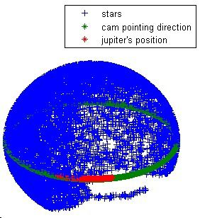 10000 Stars are considered and shown in blue on the celestial sphere, Jupiter is shown in red as seen from BIRDY over the time of the journey, and the camera pointing direction is shown in green.