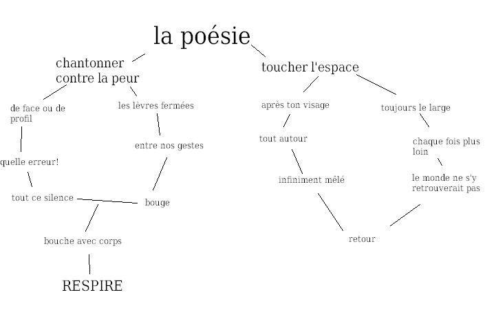 Florilège - Labyrinthes poétiques 2015-2016