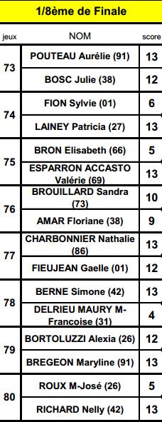 CHARBONNIER Nathalie Chatellerault 1/8 Finale