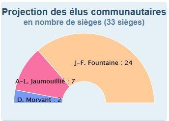 Résultats 2éme tour des élections municipales La Rochelle