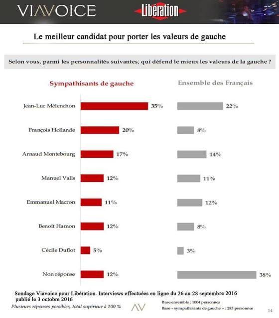 PCF, Ensemble! : Zapper les présidentielles ?