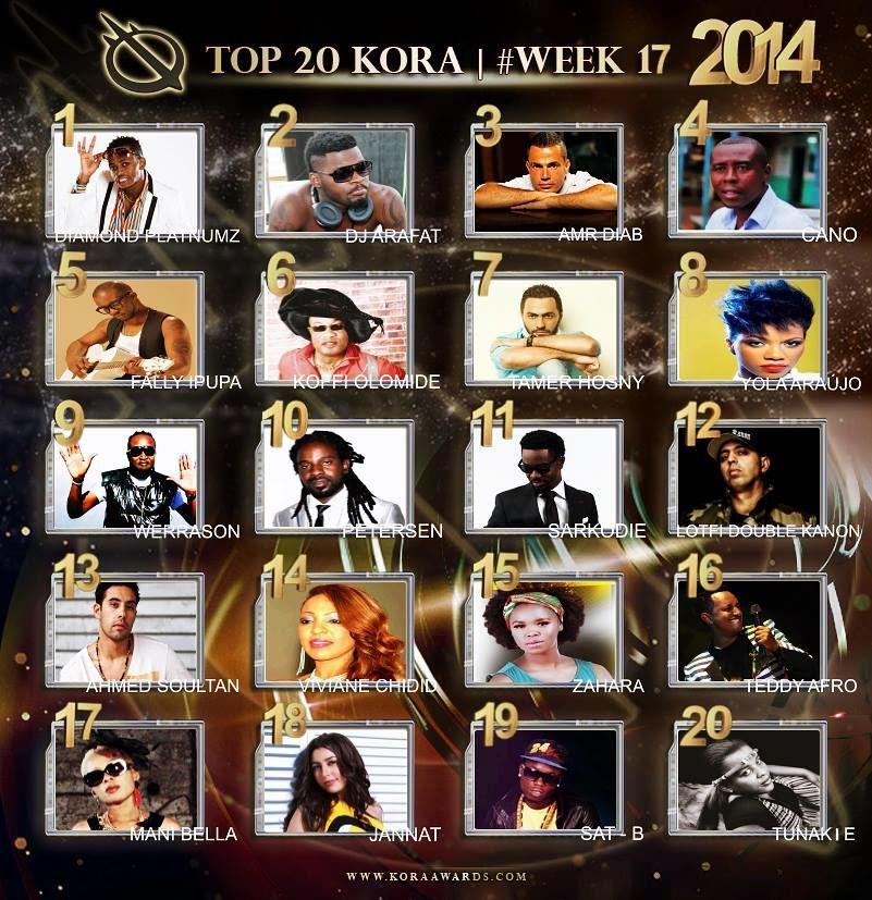 Kora Awards 2014_All Africa Music Awards