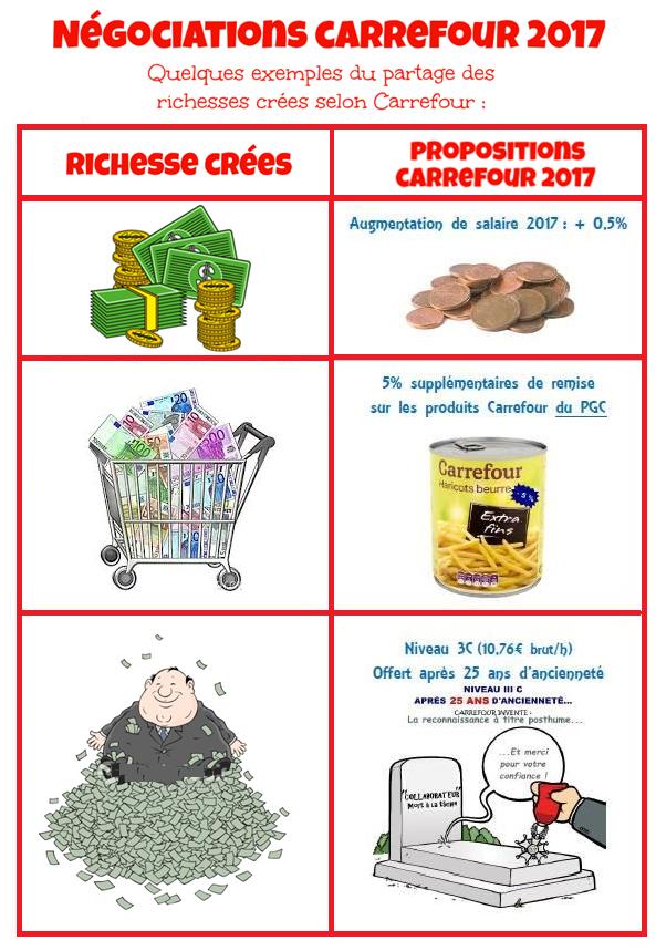 Négociations Carrefour 2017 !!!
