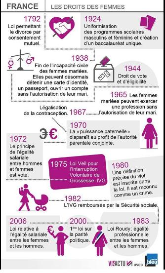 journée internationale des Femmes - International Women's day