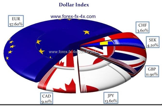 DXY : Indice Dollar