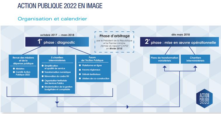 FRANCE : Action Publique 2022