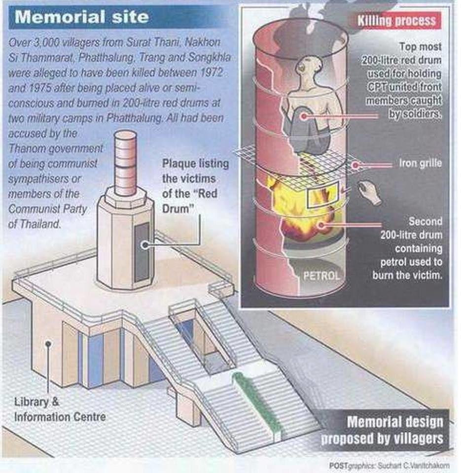 Croquis des barils rouges et du mémorial publié dans le Bangkok Post le 14 octobre 2003
