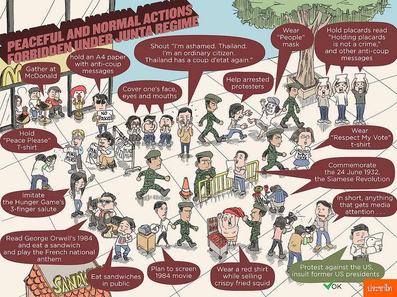 Tout ce qui peut conduire à une arrestation en Thaïlande aujourd'hui (dessin de Prachatai)
