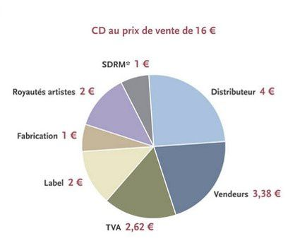 cout de production d'un CD