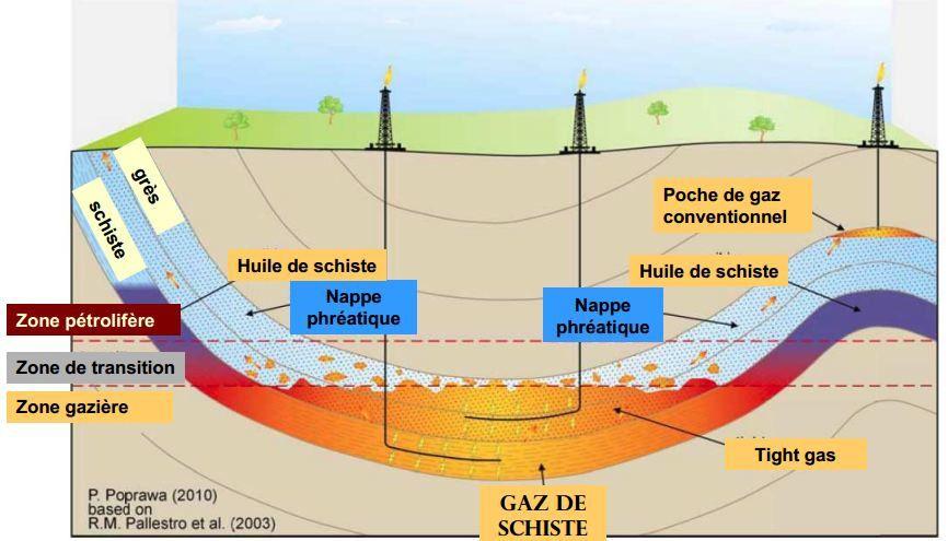Exploitation du gaz non conventionnel (Gaz de Schiste) Mars 2015