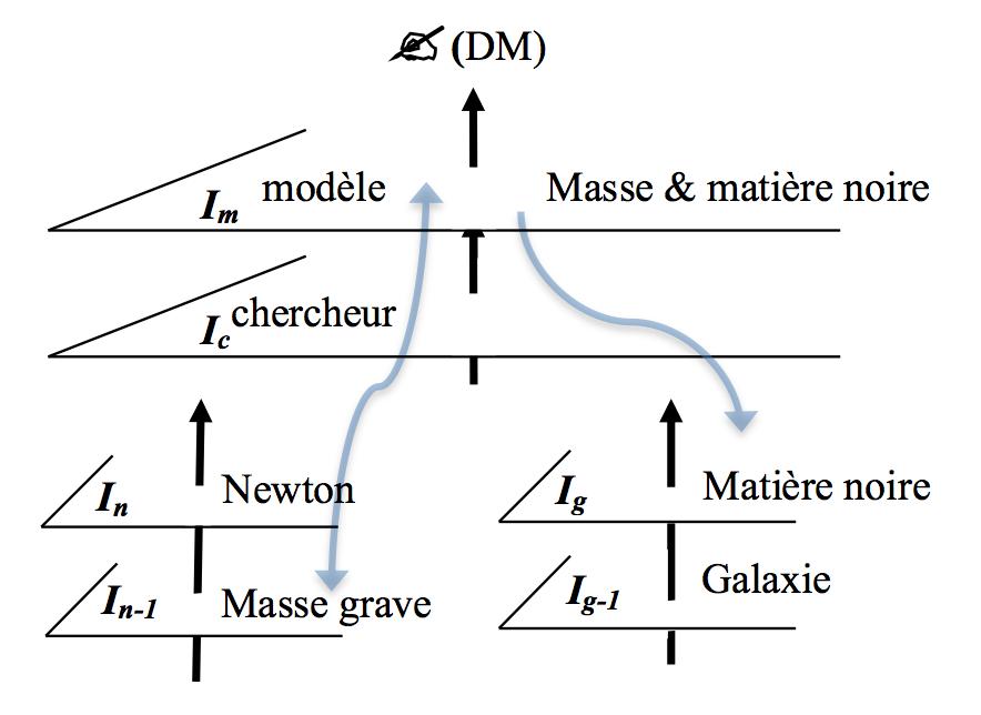 La cosmologie « noire », une question de taille !