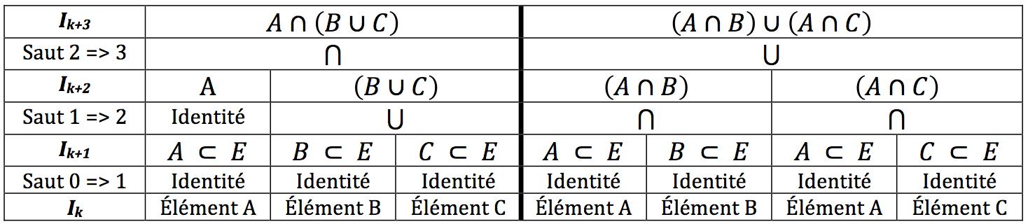 Regard &quot&#x3B;entropologique&quot&#x3B; sur les maths. Suite 2