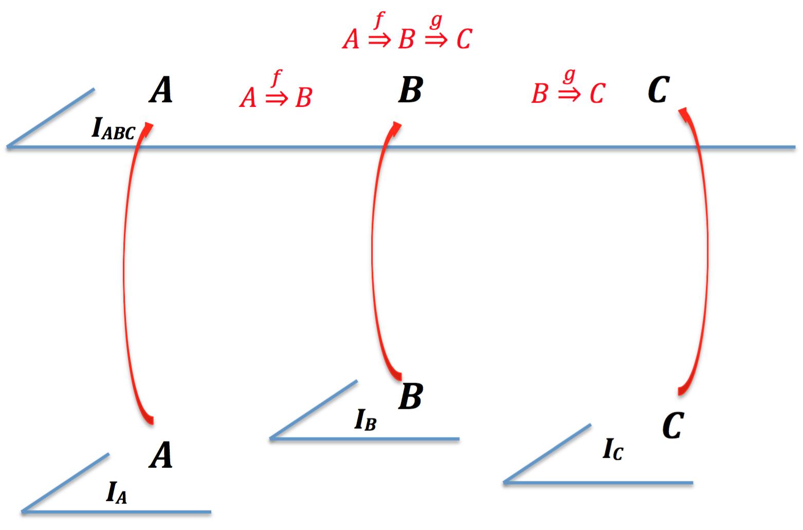 Une approche &quot&#x3B;enthropologique&quot&#x3B; des &quot&#x3B;catégories&quot&#x3B; mathématiques # 4