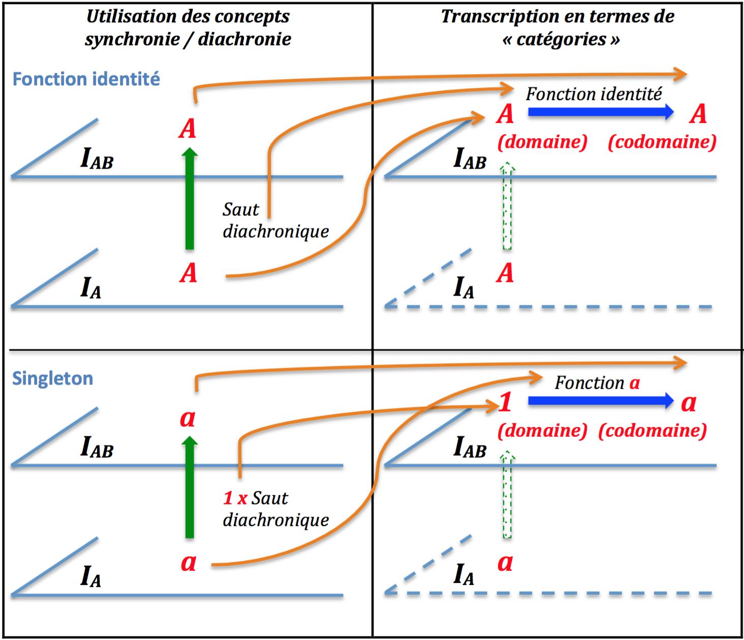 &quot&#x3B;Enthropologie&quot&#x3B; des &quot&#x3B;catégories&quot&#x3B; # 5 - singleton vs tuchê - automaton