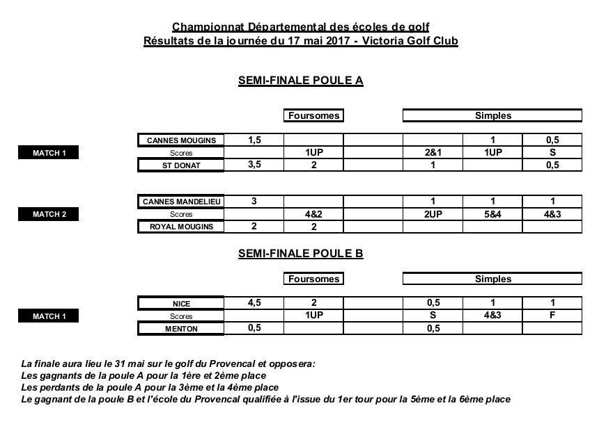 Championnat Départemental des Ecoles de Golf - Résultats Demi-Finale