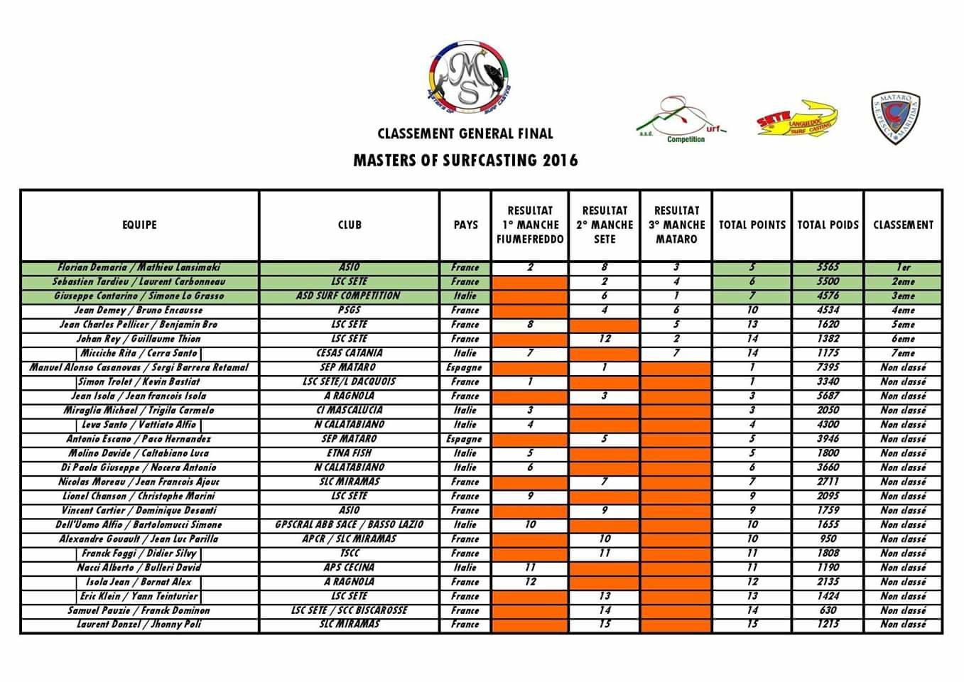 Résultats Masters of Surfcasting 2016