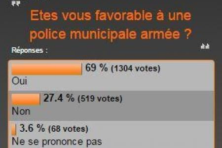 REIMS (51) : la population largement favorable à l'armement de la Police Municipale