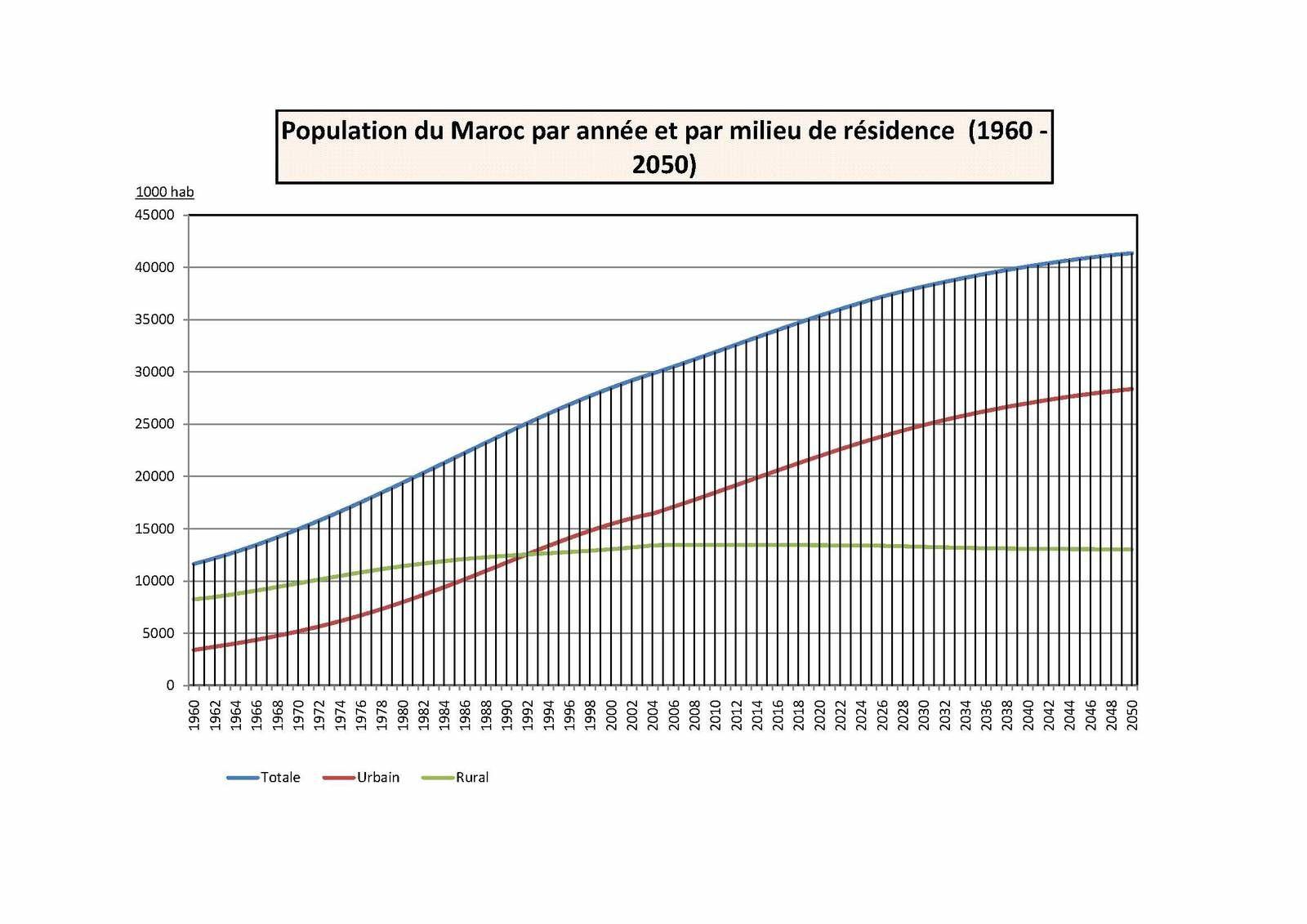 ÉVOLUTION DE LA POPULATION DU MAROC ENTRE 1960 ET 2050 (POUR ANALYSE S3)