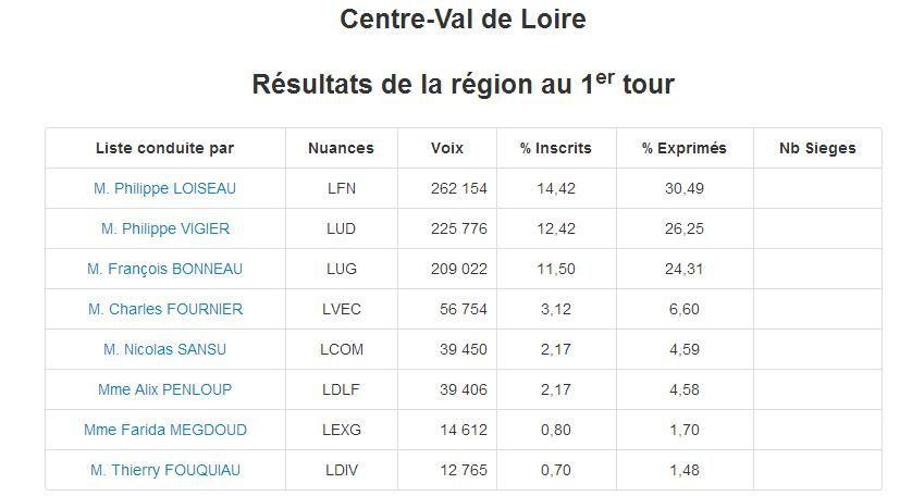 Région Centre : plus de votes blancs et nuls que de voix Front de gauche