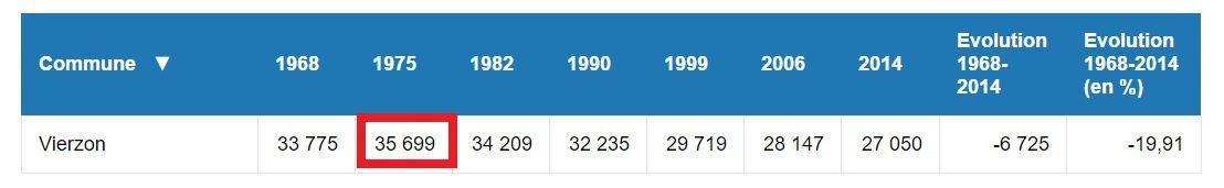 Démographie à Vierzon : pour s'y retrouver dans les chiffres