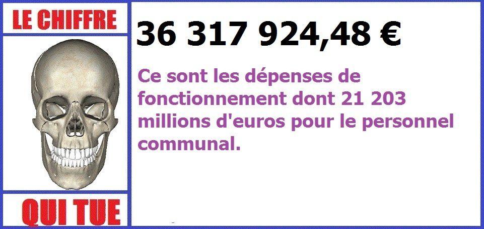 Les élus doivent encore trouver plus d'un million d'euros pour le budget 2017