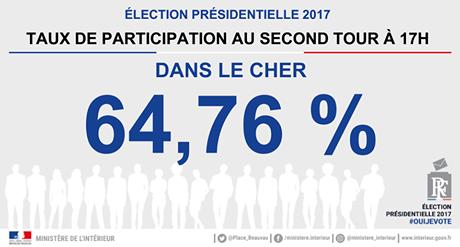 """Lu dans la presse locale : """"C'est moins que lors des trois dernières présidentielles. C'est en 2012 que le taux avait été le plus élevé, dans le Cher, à 17 heures, lors des précédents seconds tours, avec 71,46 %, lors du duel Hollande/Sarkozy. En 2007 (Sarkozy/Royal), il était de 69,17 %, et de 67,11 en 2002."""""""