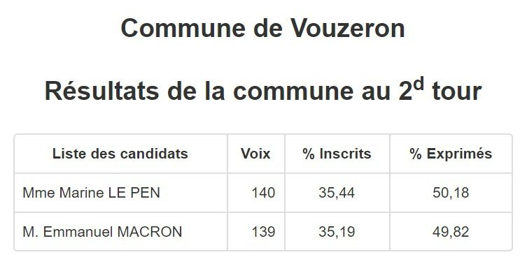 Ces villages du Vierzonnais ancrés au Front national