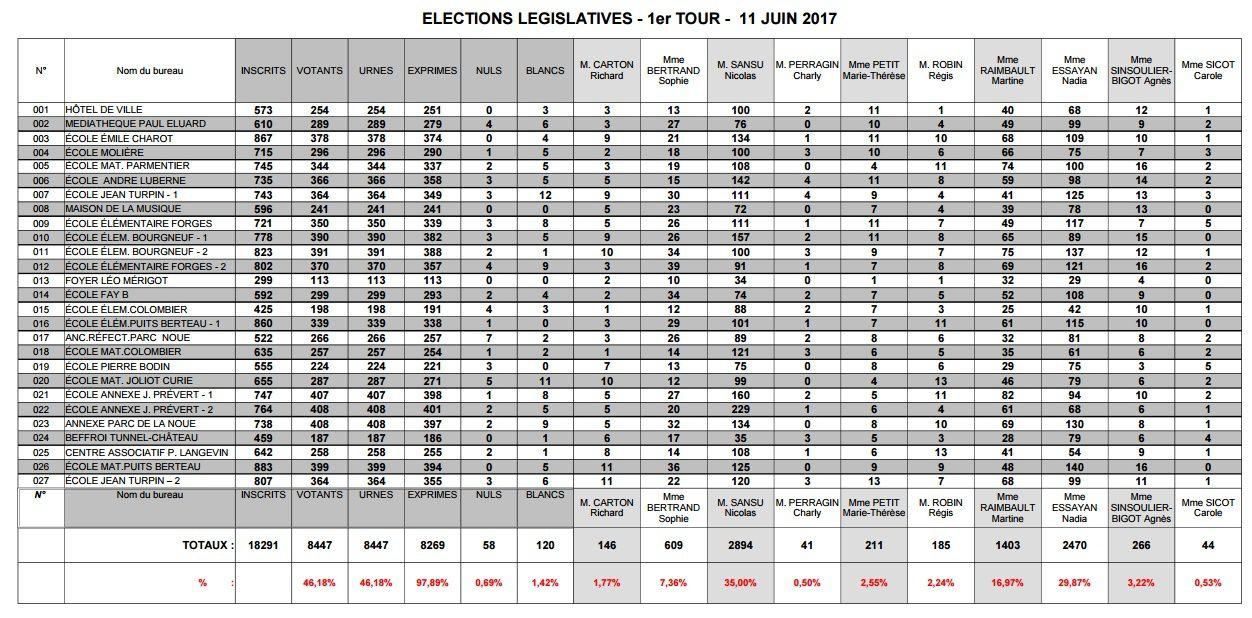 A Vierzon, seulement 424 voix d'écart entre le député sortant et la candidate d'En Marche !