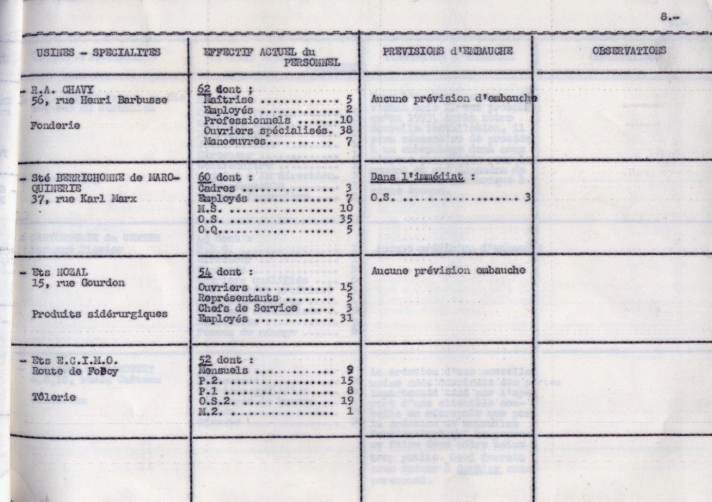 En 1971, les usines vierzonnaises embauchaient plus de 6.000 personnes