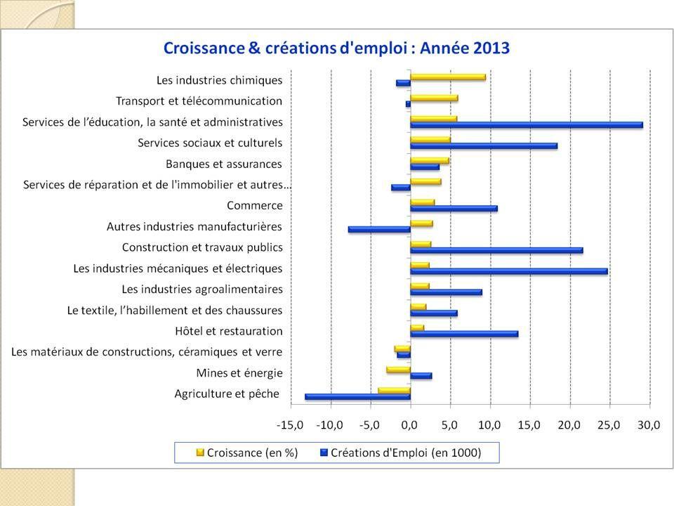 Croissance &amp&#x3B; emploi au cours du premier trimestre 2014