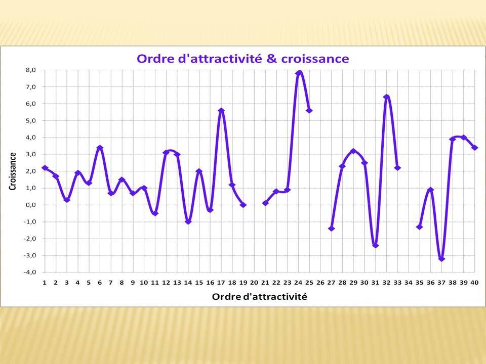 Attractivité &amp&#x3B; climat des affaires