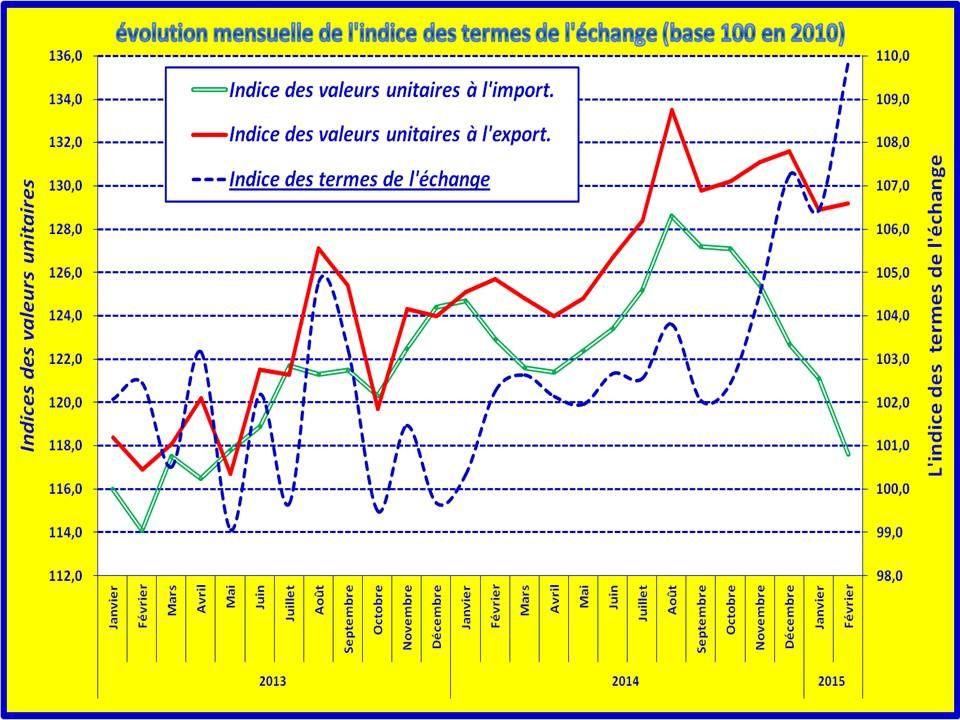 Prix & termes de l'échange &#x3B; base 100 en 2010