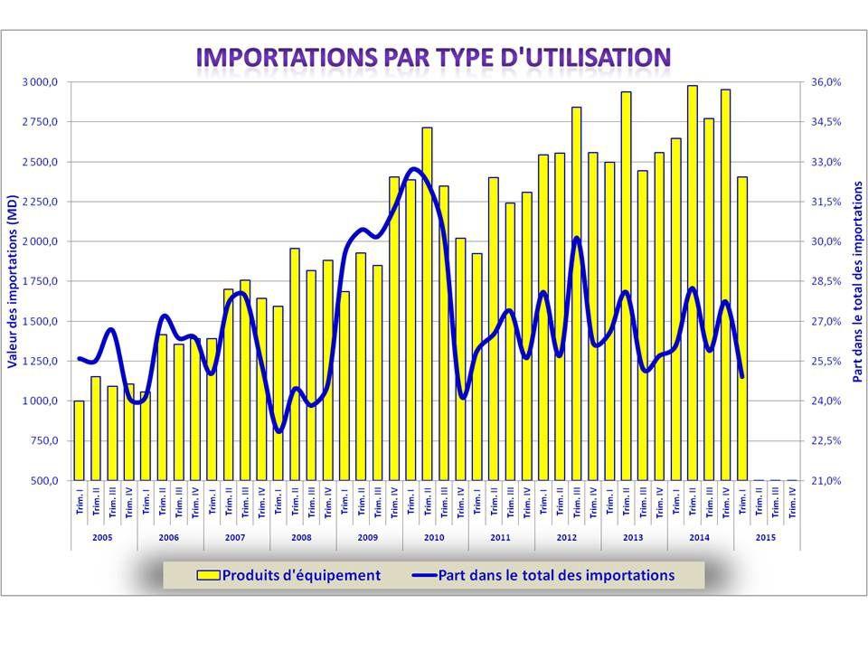 Le commerce extérieur au premier trimestre 2015