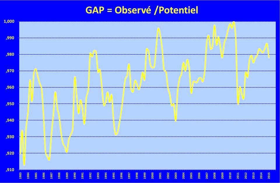 PIB T1-2015 (base 2010)