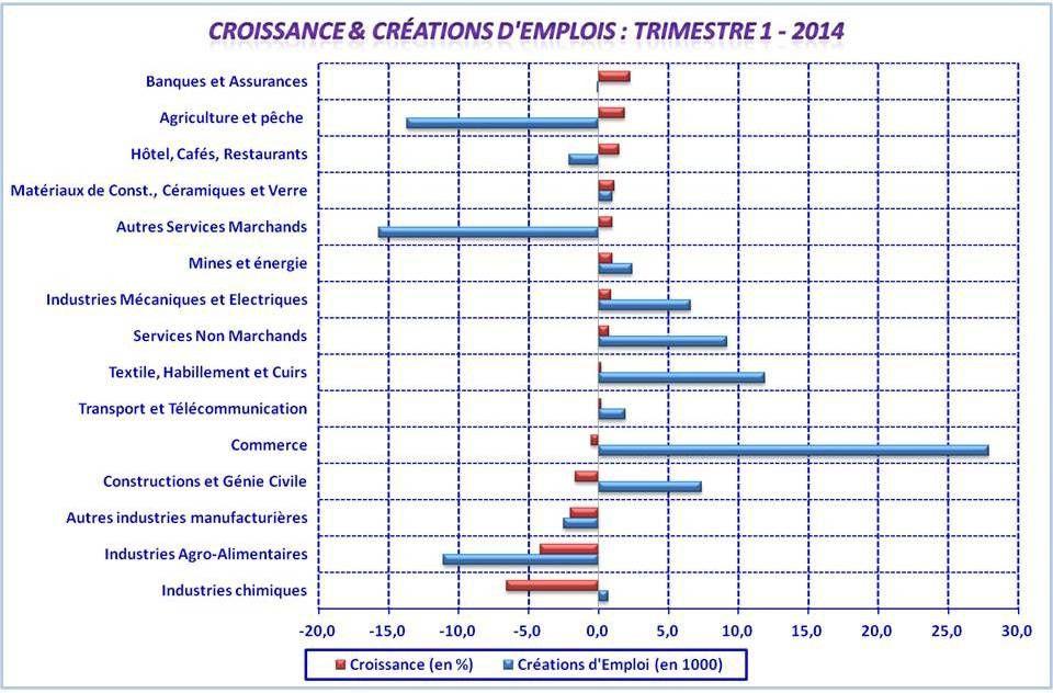 La relation de causalité entre la croissance &amp&#x3B; les créations d'emplois est-elle vérifiée ??? !!!