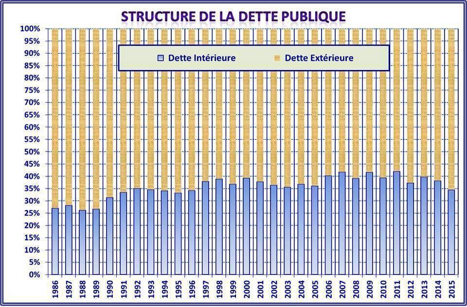 Les finances publiques à travers la LFC 2015