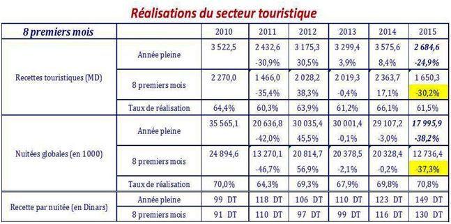 Le tourisme aux 8 premiers mois 2015