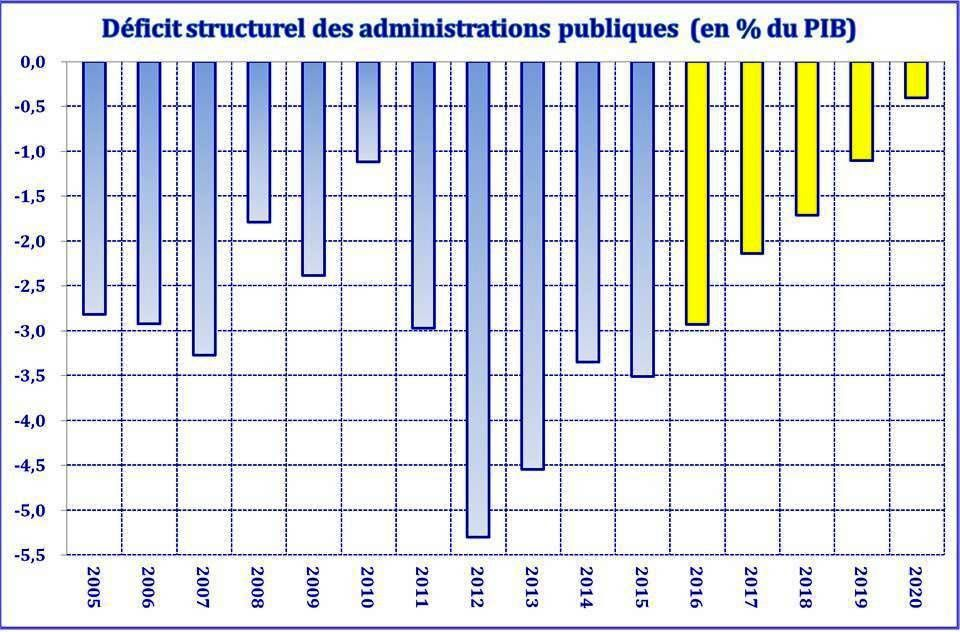 Le XIIIème plan 2016-2020 selon le FMI