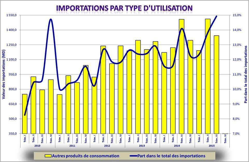 Le commerce extérieur au 3ème semestre 2015