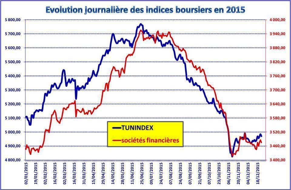 Les indices boursiers sectoriels