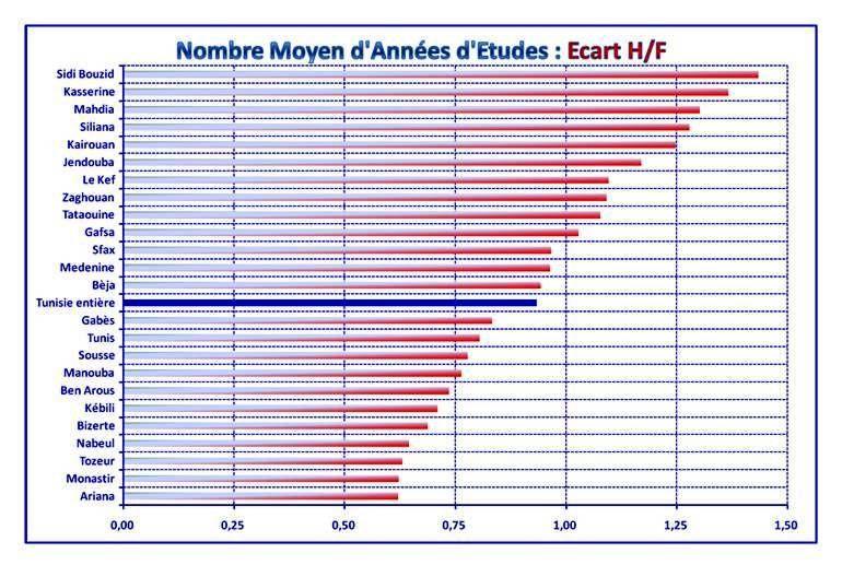 Indicateurs éducationnels de la population en 2014 : Nombre Moyen d'Années d'Étude