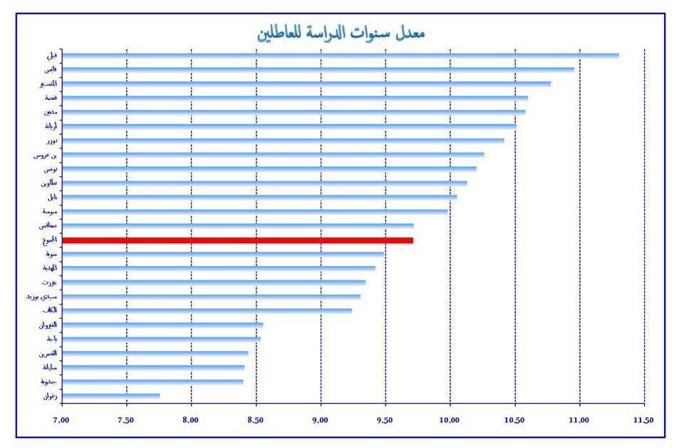 معدل سنوات الدراسة في سوق الشغل سنة 2014