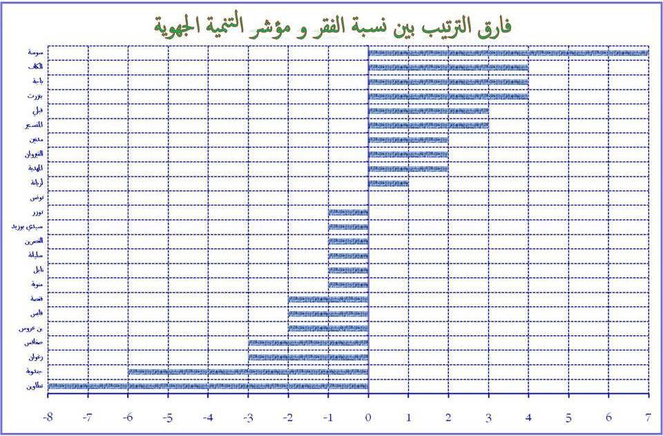 هواجس و تحفظات النائب الفاضل بن عمران حول المسح الوطني للإستهلاك والإنفاق لسنة 2015