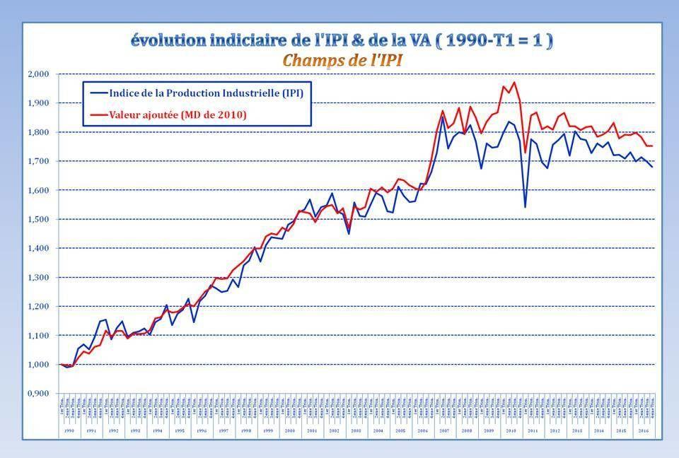 Les valeurs Ajoutées &amp&#x3B; l'IPI