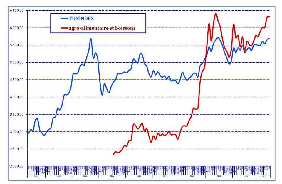 Les indices boursiers sectoriels (Mai 2017)
