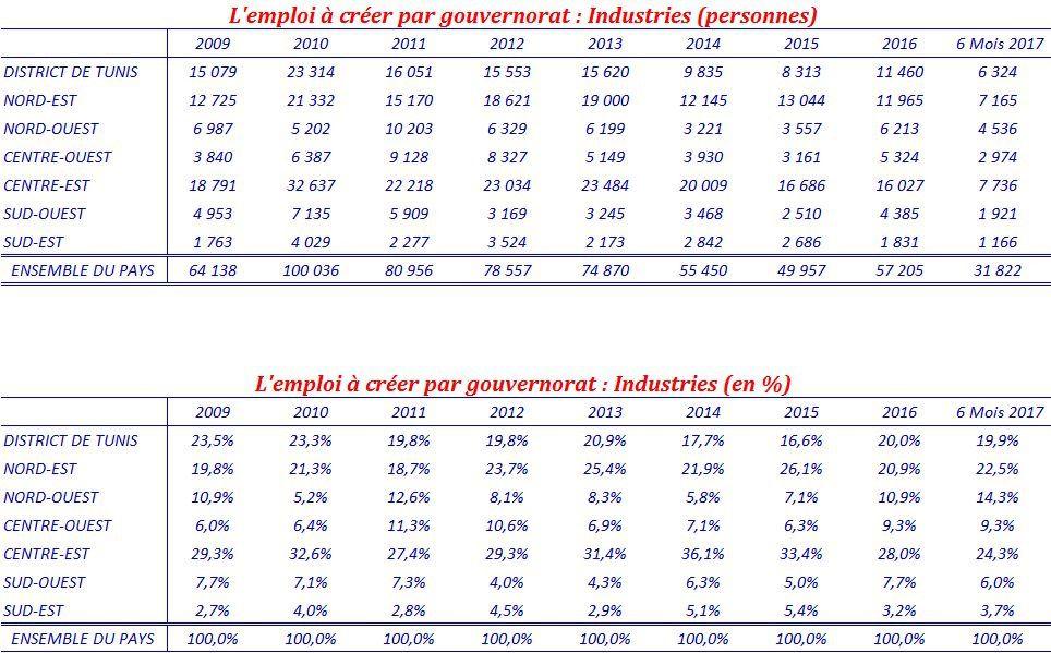 La dimension régionale des intentions d'investissements industriels