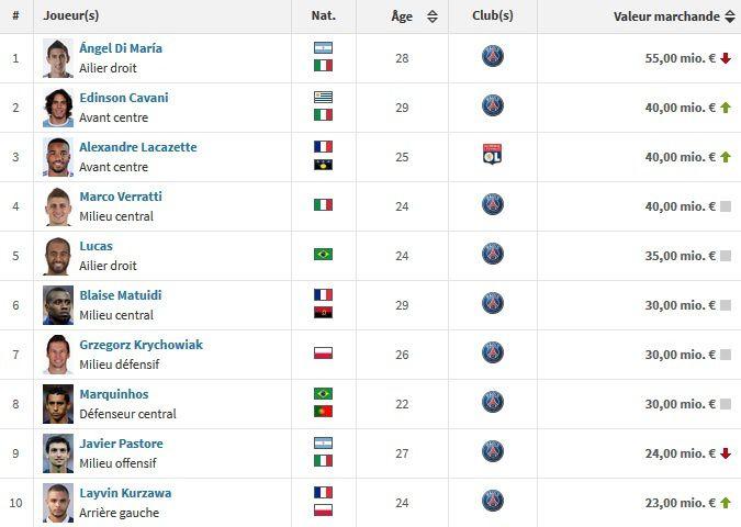 TOP10 des valeurs marchandes en Ligue 1 selon TransferMarkt
