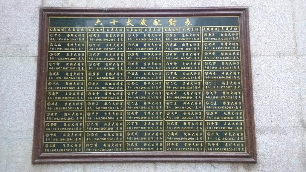 Le tableau répertoriant les années de naissance et les numéros de statues