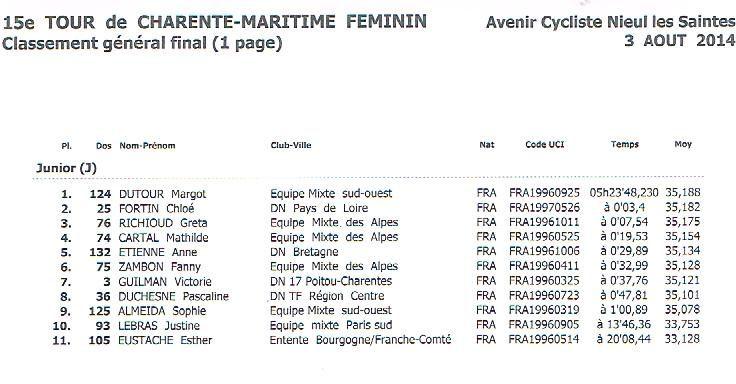 TOUR  de  CHARENTE-MARITIME  FEMININ. Classements  Annexes